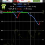 My TracksとGPSロガーAndroidのバッテリー消費
