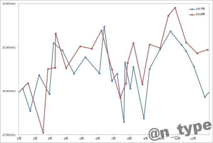 スイフトRS燃費2017年-2018年