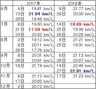 スイフトRS 燃費表