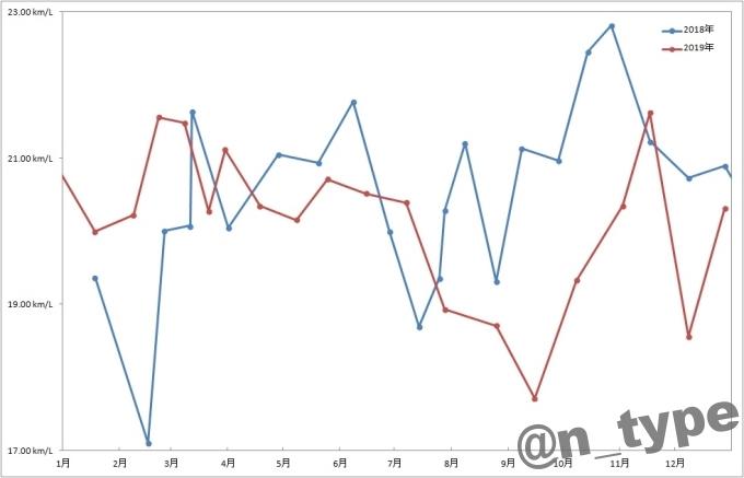 スイフトRS燃費2018年-2019年比較