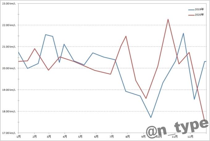 スイフトRSの2020年燃費グラフ